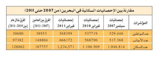 في الطابق السفلي ديمقراطية مرموق احصائيات لاعداد السكان في البحرين Dsvdedommel Com