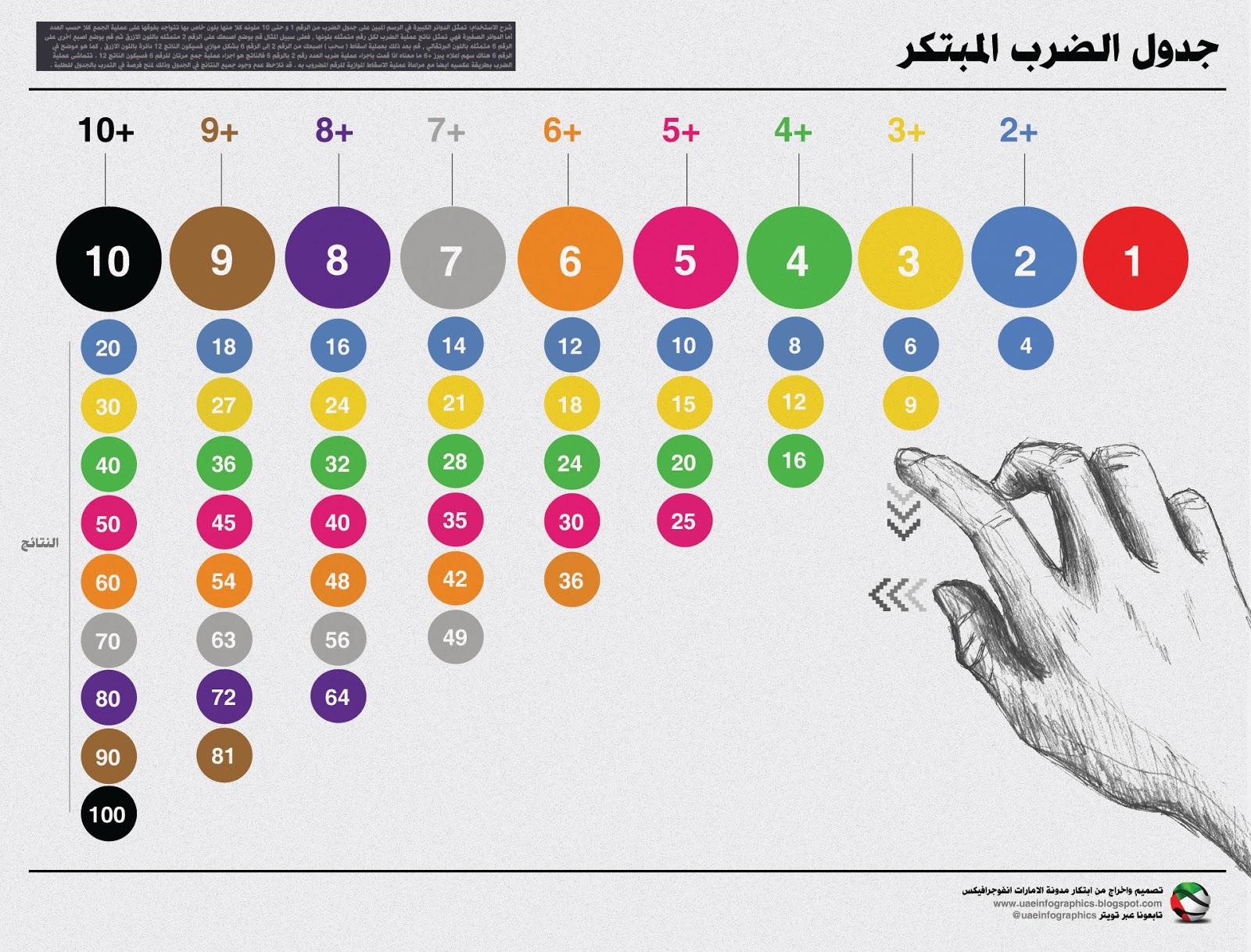 جدول الضرب المبتكر ويكي عربي
